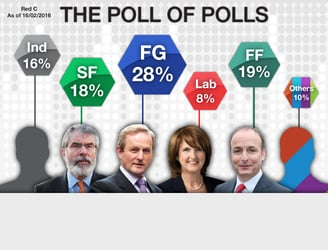 Fine Gael drop again in latest poll