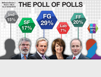 Third opinion poll of weekend shows narrow gap between Fine Gael and Fianna Fáil